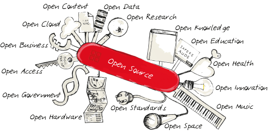 Open source (Zdroj: Wikipedia.org